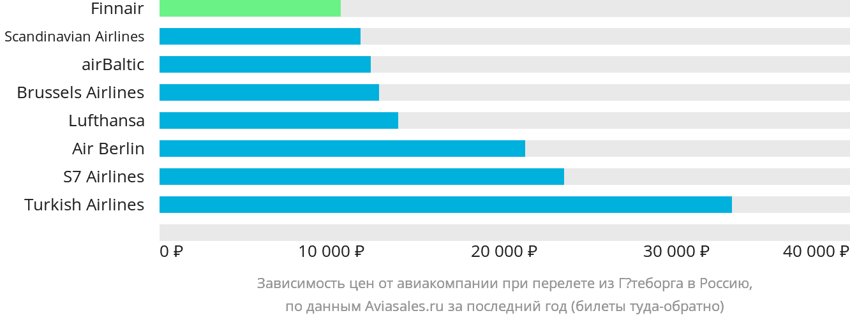 Динамика цен в зависимости от авиакомпании, совершающей перелет из Гётеборга в Россию