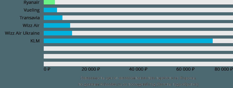 Динамика цен в зависимости от авиакомпании, совершающей перелет из Жироны