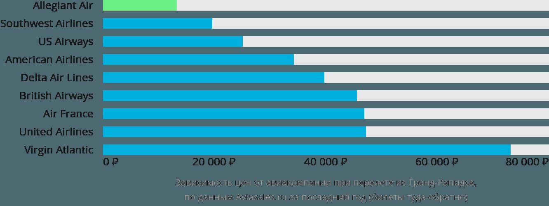 Динамика цен в зависимости от авиакомпании, совершающей перелет из Гранд-Рапидса