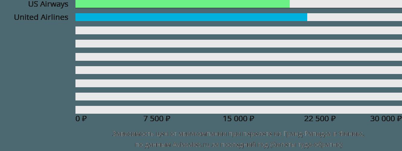 Динамика цен в зависимости от авиакомпании, совершающей перелет из Гранд-Рапидса в Финикс