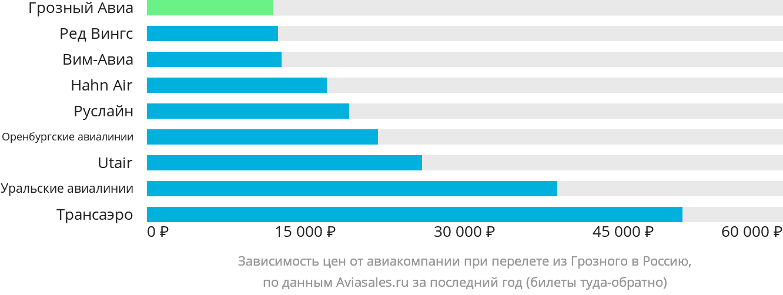 Динамика цен в зависимости от авиакомпании, совершающей перелет из Грозного в Россию