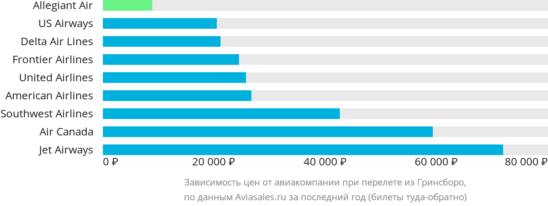 Динамика цен в зависимости от авиакомпании, совершающей перелет из Гринсборо