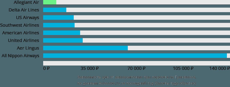 Динамика цен в зависимости от авиакомпании, совершающей перелет из Гринвилла