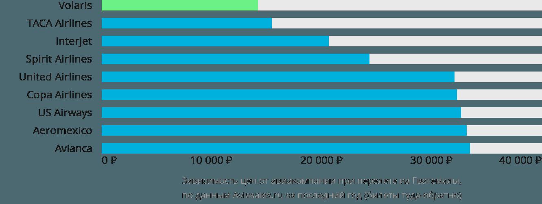 Динамика цен в зависимости от авиакомпании, совершающей перелет из Гватемалы