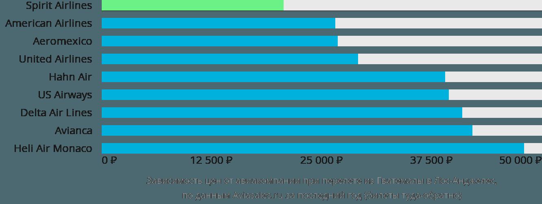 Динамика цен в зависимости от авиакомпании, совершающей перелет из Гватемалы в Лос-Анджелес