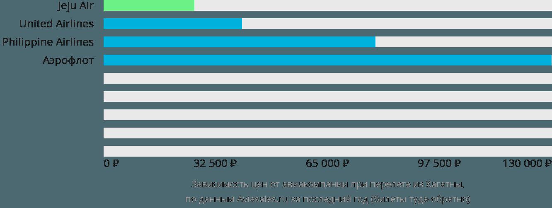 Динамика цен в зависимости от авиакомпании, совершающей перелет из Хагатны