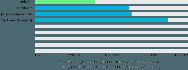Динамика цен в зависимости от авиакомпании, совершающей перелет из Атырау в Алматы
