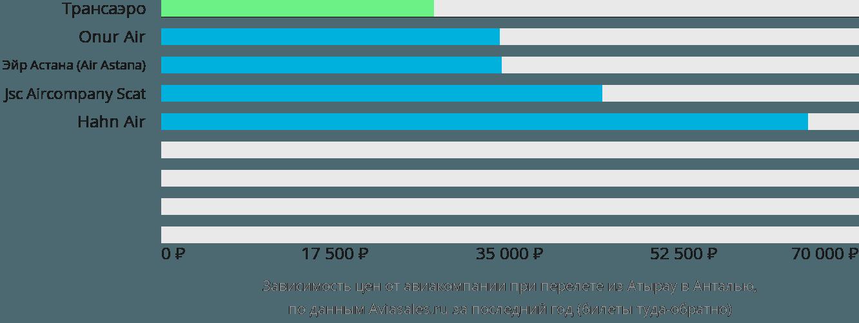 Динамика цен в зависимости от авиакомпании, совершающей перелет из Атырау в Анталью