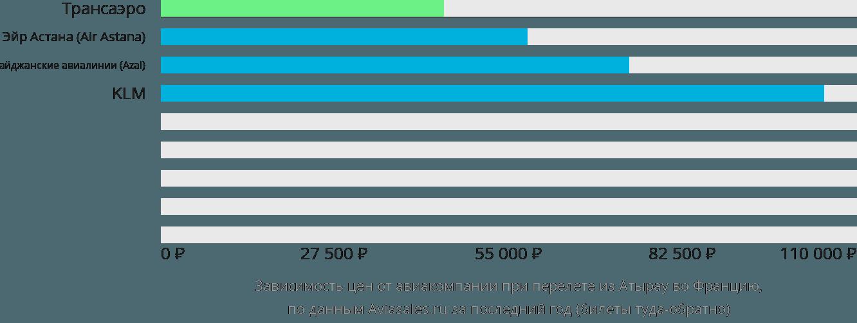 Динамика цен в зависимости от авиакомпании, совершающей перелет из Атырау во Францию