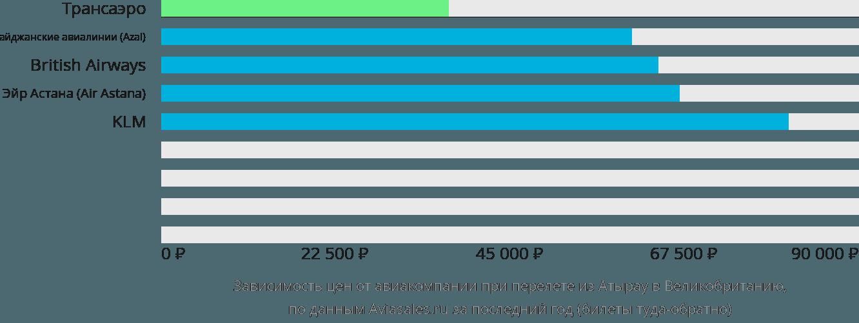 Динамика цен в зависимости от авиакомпании, совершающей перелёт из Атырау в Великобританию