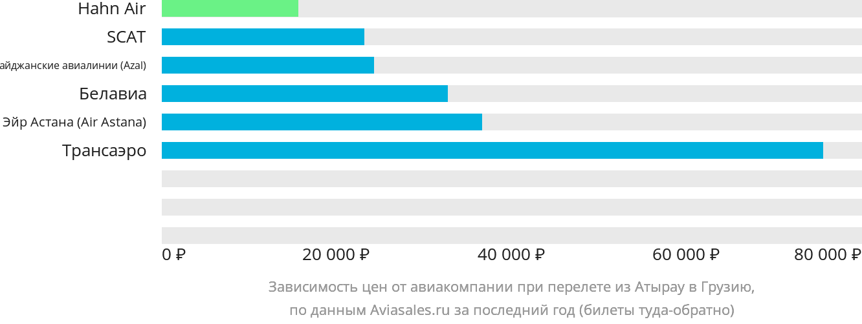 Динамика цен в зависимости от авиакомпании, совершающей перелет из Атырау в Грузию