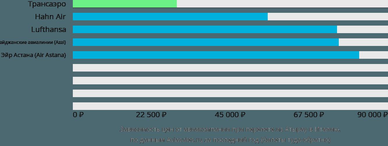 Динамика цен в зависимости от авиакомпании, совершающей перелет из Атырау в Италию