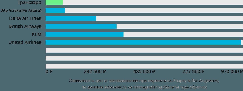 Динамика цен в зависимости от авиакомпании, совершающей перелет из Атырау в Лос-Анджелес