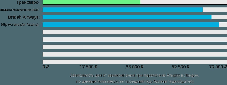 Динамика цен в зависимости от авиакомпании, совершающей перелет из Атырау в Лондон