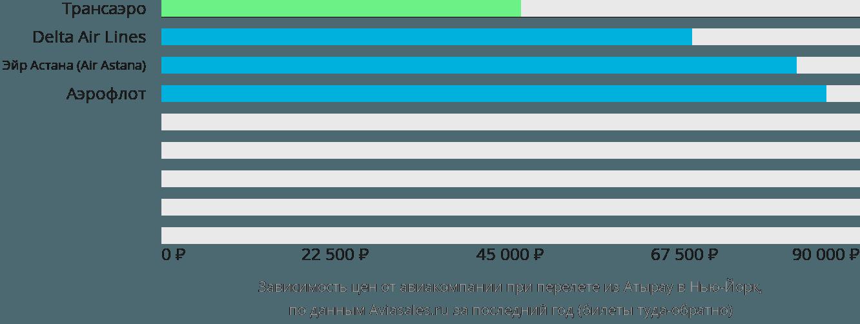 Динамика цен в зависимости от авиакомпании, совершающей перелет из Атырау в Нью-Йорк