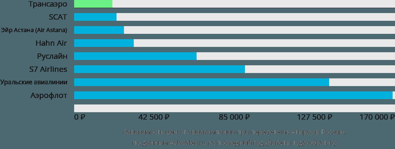 Динамика цен в зависимости от авиакомпании, совершающей перелет из Атырау в Россию