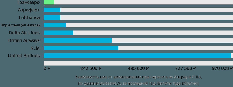Динамика цен в зависимости от авиакомпании, совершающей перелет из Атырау в США
