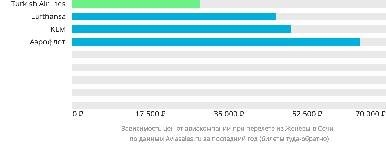 Динамика цен в зависимости от авиакомпании, совершающей перелет из Женевы в Сочи