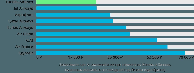 Динамика цен в зависимости от авиакомпании, совершающей перелет из Женевы в Бангкок