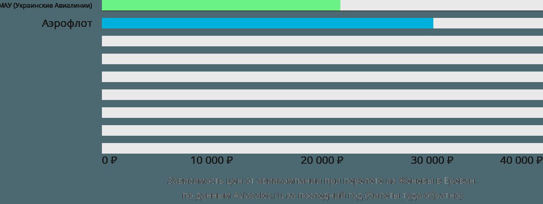Динамика цен в зависимости от авиакомпании, совершающей перелет из Женевы в Ереван