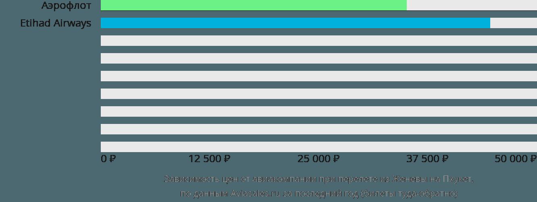 Динамика цен в зависимости от авиакомпании, совершающей перелет из Женевы на Пхукет