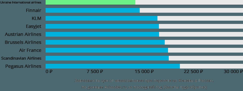 Динамика цен в зависимости от авиакомпании, совершающей перелёт из Женевы в Россию