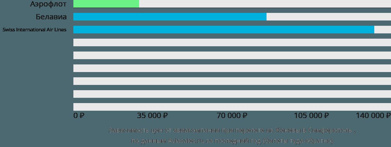 Динамика цен в зависимости от авиакомпании, совершающей перелет из Женевы в Симферополь