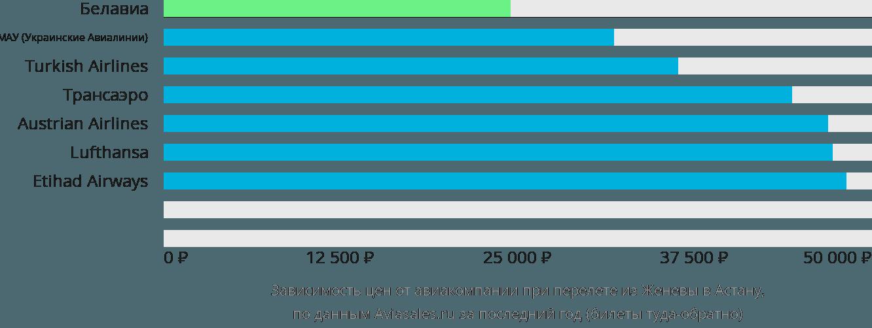 Динамика цен в зависимости от авиакомпании, совершающей перелет из Женевы Нур-Султан (Астана)