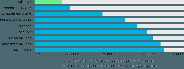 Динамика цен в зависимости от авиакомпании, совершающей перелет из Гуаякиля
