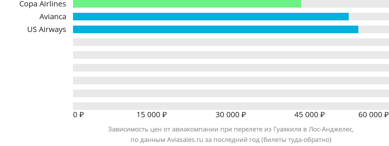 Динамика цен в зависимости от авиакомпании, совершающей перелет из Гуаякиля в Лос-Анджелес
