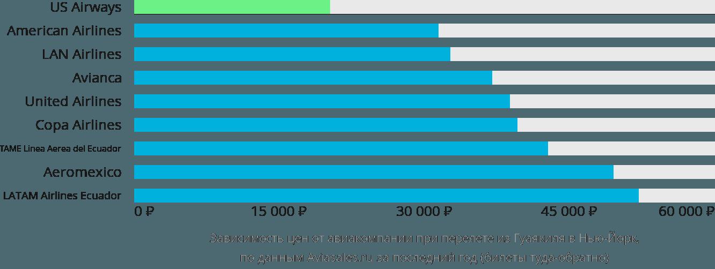 Динамика цен в зависимости от авиакомпании, совершающей перелет из Гуаякиля в Нью-Йорк