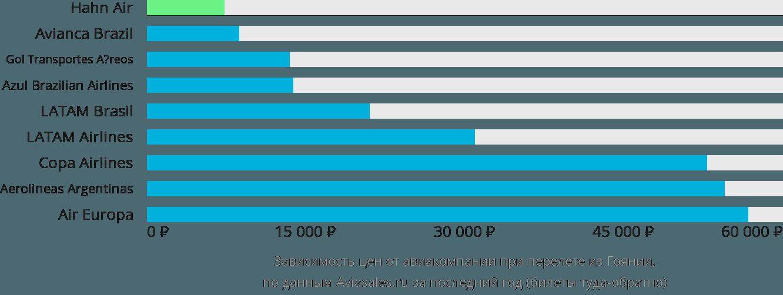 Динамика цен в зависимости от авиакомпании, совершающей перелет из Гоянии