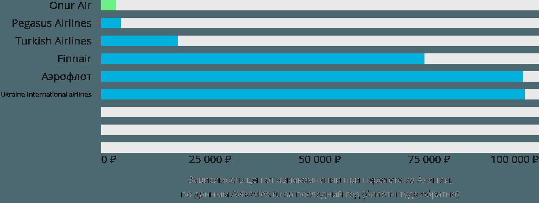 Динамика цен в зависимости от авиакомпании, совершающей перелет из Алании