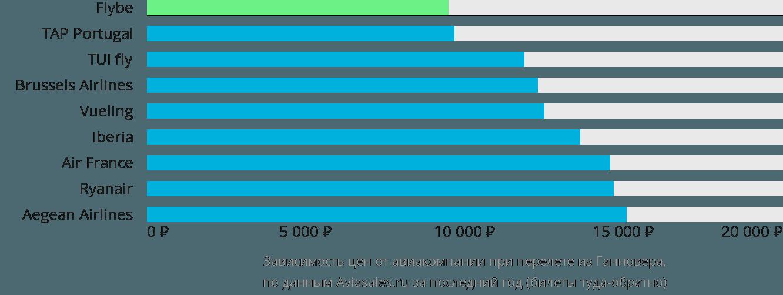 Динамика цен в зависимости от авиакомпании, совершающей перелет из Ганновера