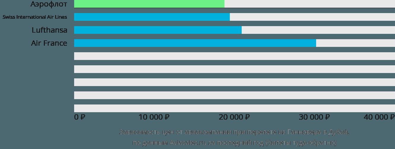 Динамика цен в зависимости от авиакомпании, совершающей перелет из Ганновера в Дубай