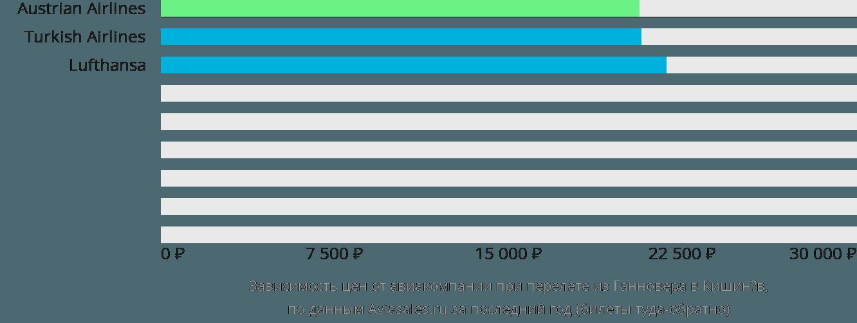 Динамика цен в зависимости от авиакомпании, совершающей перелет из Ганновера в Кишинёв