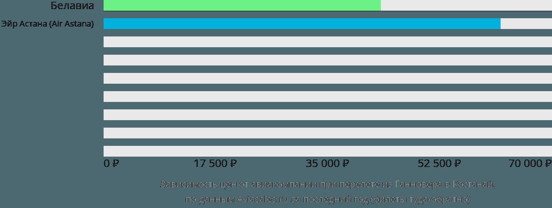 Динамика цен в зависимости от авиакомпании, совершающей перелет из Ганновера в Костанай