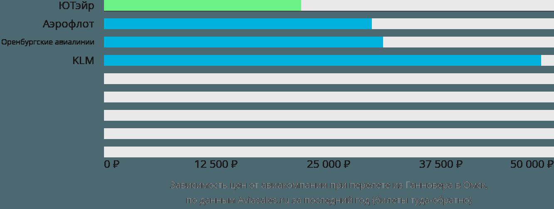 Динамика цен в зависимости от авиакомпании, совершающей перелет из Ганновера в Омск