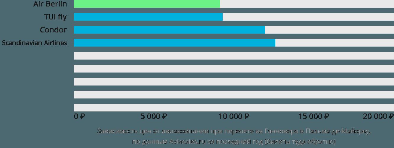 Динамика цен в зависимости от авиакомпании, совершающей перелет из Ганновера в Пальма-де-Майорку
