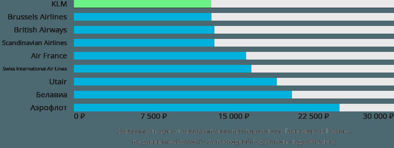 Динамика цен в зависимости от авиакомпании, совершающей перелет из Ганновера в Россию