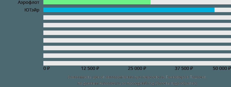 Динамика цен в зависимости от авиакомпании, совершающей перелет из Ганновера в Ташкент