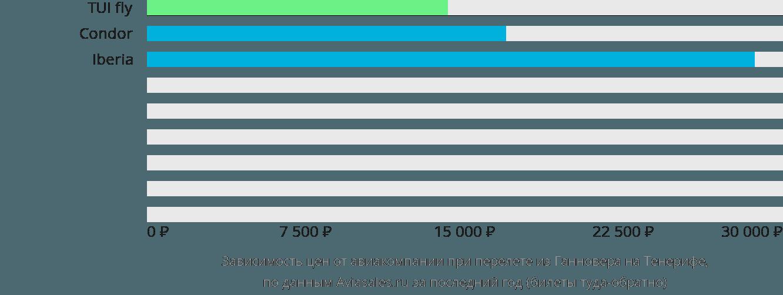 Динамика цен в зависимости от авиакомпании, совершающей перелет из Ганновера на Тенерифе