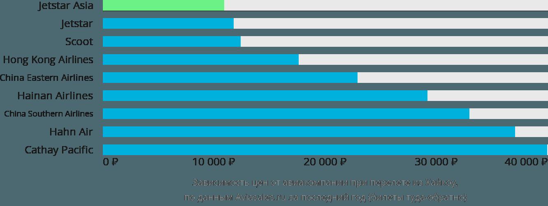 Динамика цен в зависимости от авиакомпании, совершающей перелет из Хайкоу