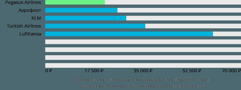 Динамика цен в зависимости от авиакомпании, совершающей перелет из Гамбурга в Алматы