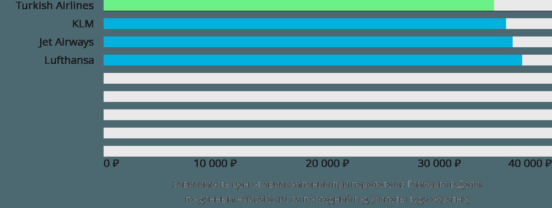 Динамика цен в зависимости от авиакомпании, совершающей перелет из Гамбурга в Дели