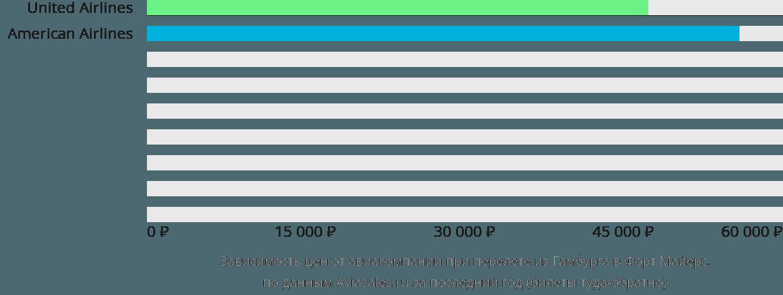 Динамика цен в зависимости от авиакомпании, совершающей перелет из Гамбурга в Форт Майерс