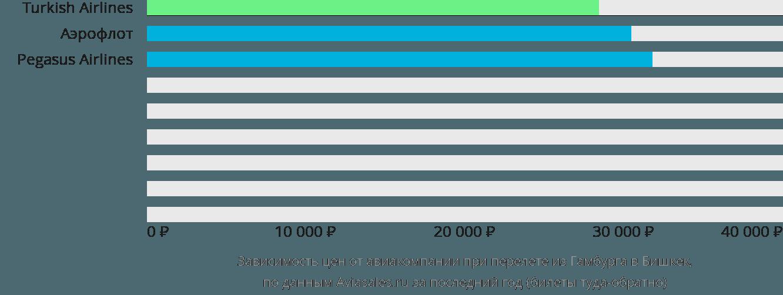 Динамика цен в зависимости от авиакомпании, совершающей перелет из Гамбурга в Бишкек