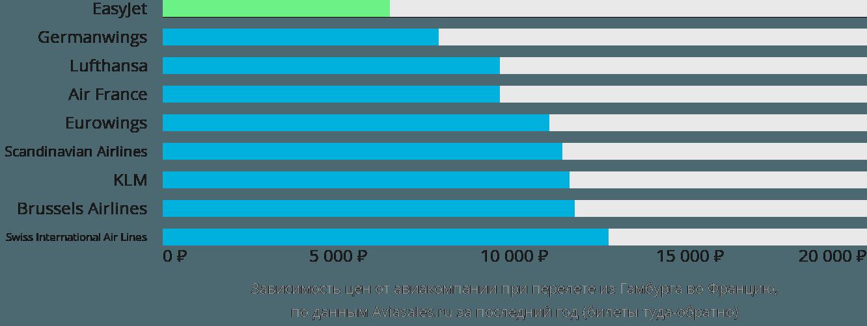 Динамика цен в зависимости от авиакомпании, совершающей перелет из Гамбурга во Францию