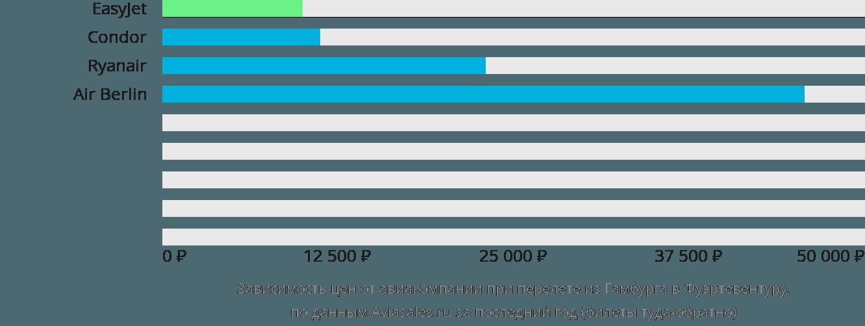 Динамика цен в зависимости от авиакомпании, совершающей перелет из Гамбурга в Фуэртевентуру