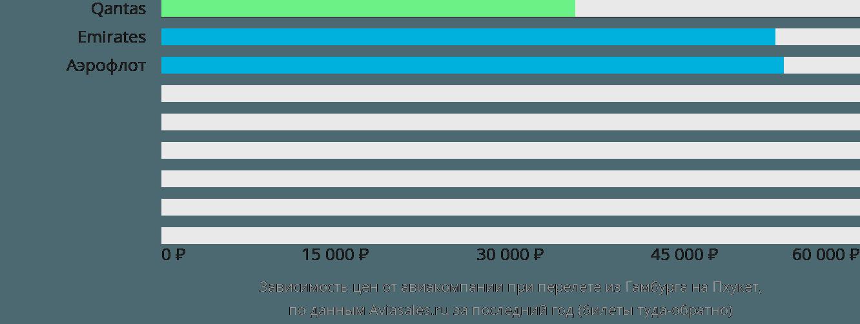 Динамика цен в зависимости от авиакомпании, совершающей перелет из Гамбурга на Пхукет